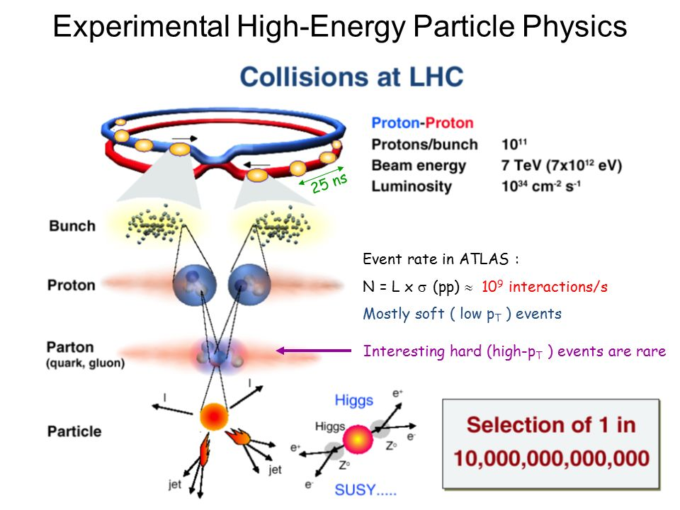 2 25 ns Event rate in ATLAS : N = L x  (pp)  10 9 interactions/s Mostly soft ( low p T ) events Interesting hard (high-p T ) events are rare Experimental High-Energy Particle Physics