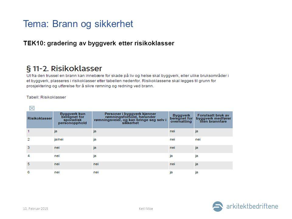 Tema: Brann og sikkerhet TEK10: gradering av byggverk etter risikoklasser 10. Februar 2015Ketil Moe