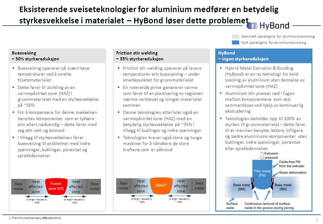 2 Buesveising – 50% styrkereduksjon Friction stir welding – 35% styrkereduksjon HyBond – ingen styrkereduksjon Heat affected zone Base metal Heat affe