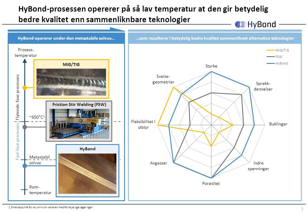 3 HyBond opererer under den metastabile solvus… …som resulterer i betydelig bedre kvalitet sammenliknet alternative teknologier HyBond-prosessen opererer på så lav temperatur at den gir betydelig bedre kvalitet enn sammenliknbare teknologier Fast-fase processes Flytende-fase processes Prosess- temperatur Rom- temperatur Metastabil solvus ~650°C 1 1 Smeltepunkt for aluminium varierer med forskjellige legeringer MIG/TIG Friction Stir Welding (FSW) HyBond Styrke Sveise- geometrier Fleksibilitet i utstyr Avgasser Porøsitet Indre spenninger Buklinger Sprekk- dannelser