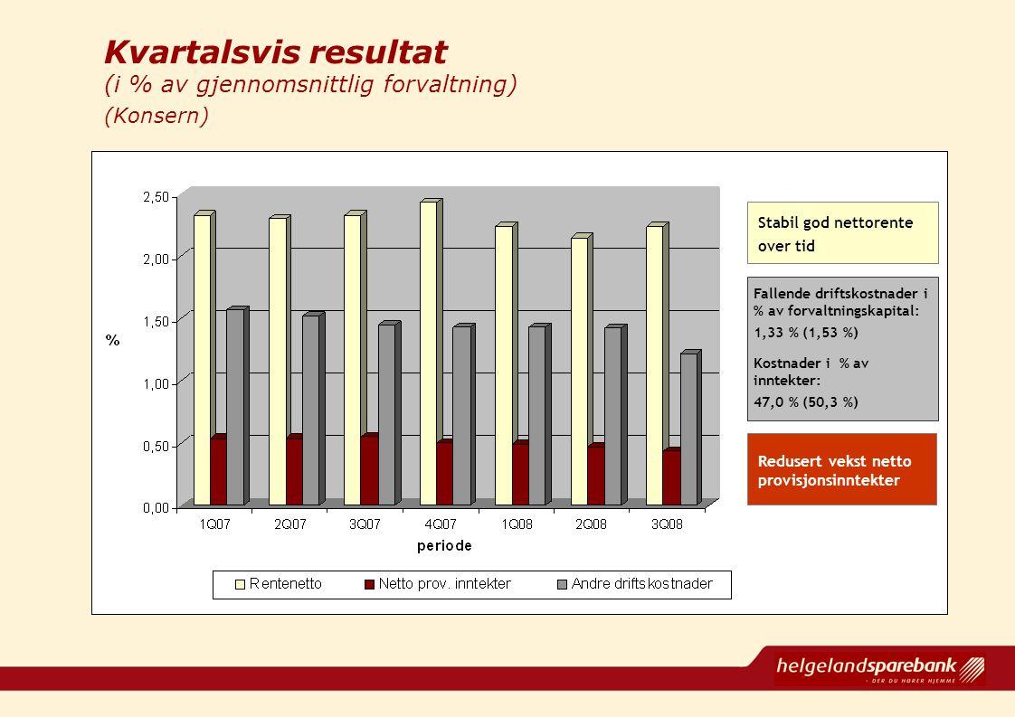 Kvartalsvis resultat (i % av gjennomsnittlig forvaltning) (Konsern) Stabil god nettorente over tid Fallende driftskostnader i % av forvaltningskapital