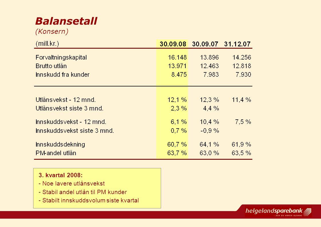 Balansetall (Konsern) 3. kvartal 2008: - Noe lavere utlånsvekst - Stabil andel utlån til PM kunder - Stabilt innskuddsvolum siste kvartal