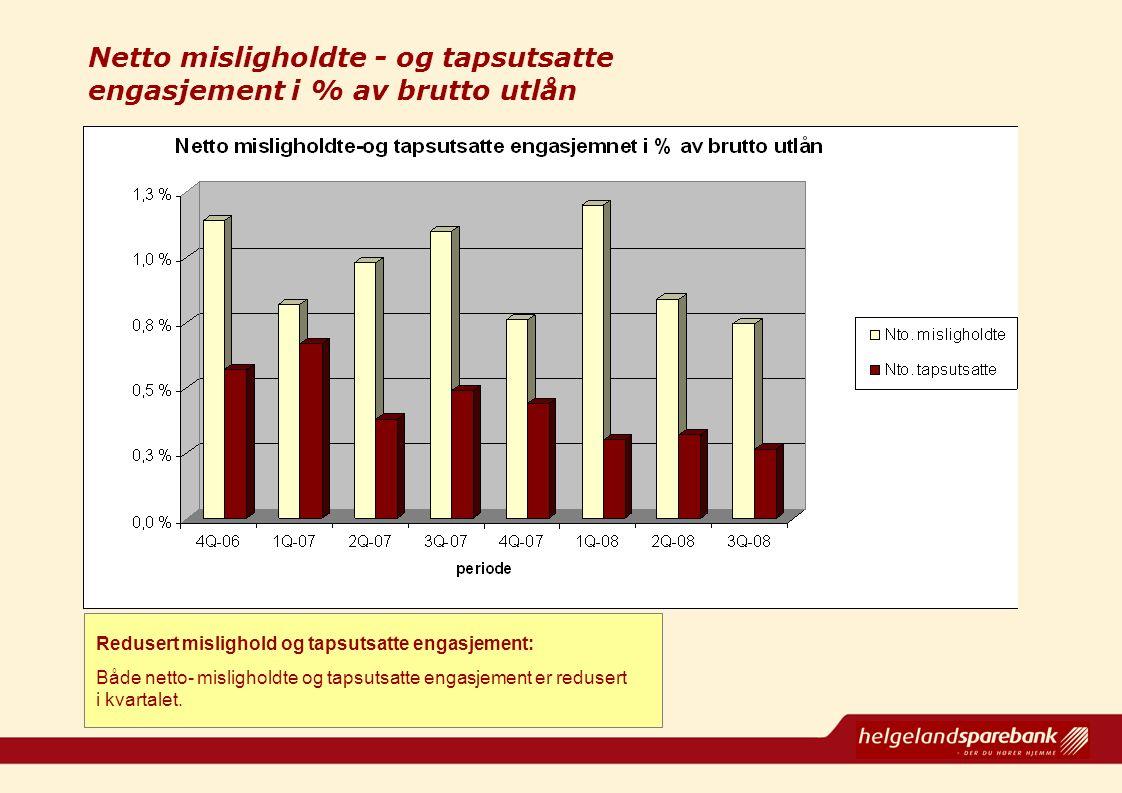 Netto misligholdte - og tapsutsatte engasjement i % av brutto utlån Redusert mislighold og tapsutsatte engasjement: Både netto- misligholdte og tapsut