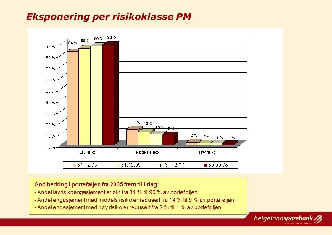 Eksponering per risikoklasse PM God bedring i porteføljen fra 2005 frem til i dag: - Andel lavrisikoengasjement er økt fra 84 % til 90 % av portefølje
