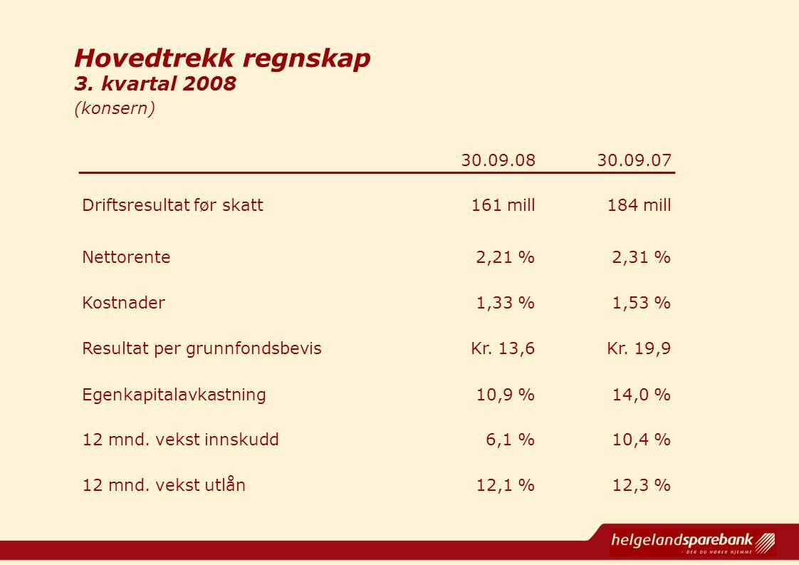 Hovedtrekk regnskap 3. kvartal 2008 (konsern) 30.09.0830.09.07 Driftsresultat før skatt161 mill184 mill Nettorente2,21 %2,31 % Kostnader1,33 %1,53 % R