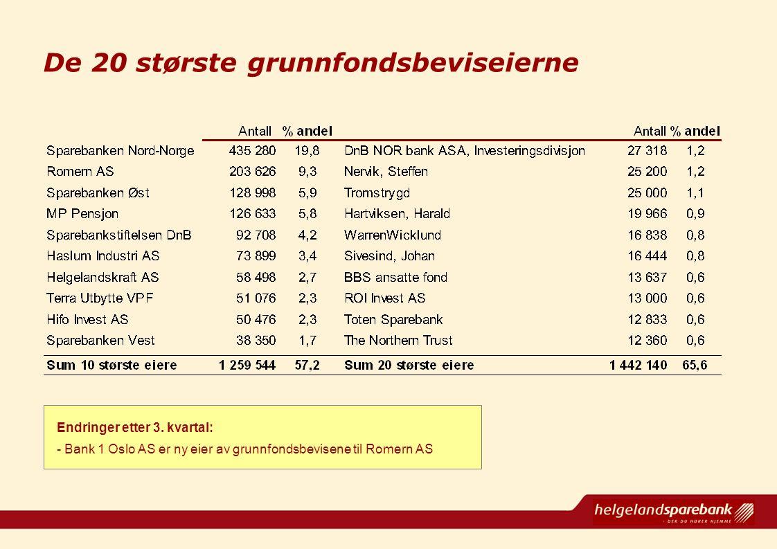 De 20 største grunnfondsbeviseierne Endringer etter 3. kvartal: - Bank 1 Oslo AS er ny eier av grunnfondsbevisene til Romern AS