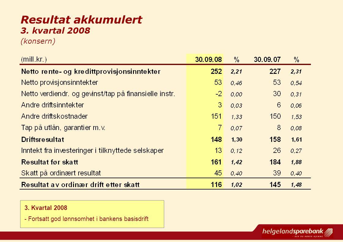 Resultat akkumulert 3. kvartal 2008 (konsern) 3. Kvartal 2008 - Fortsatt god lønnsomhet i bankens basisdrift