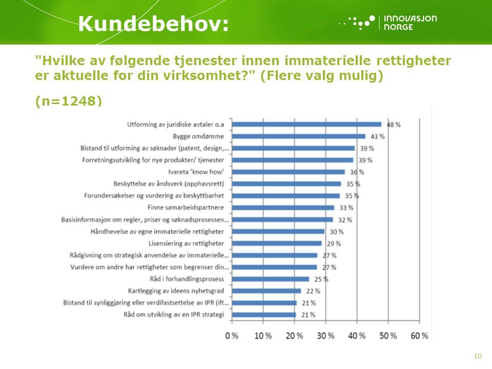10 Hvilke av følgende tjenester innen immaterielle rettigheter er aktuelle for din virksomhet (Flere valg mulig) (n=1248) Kundebehov: