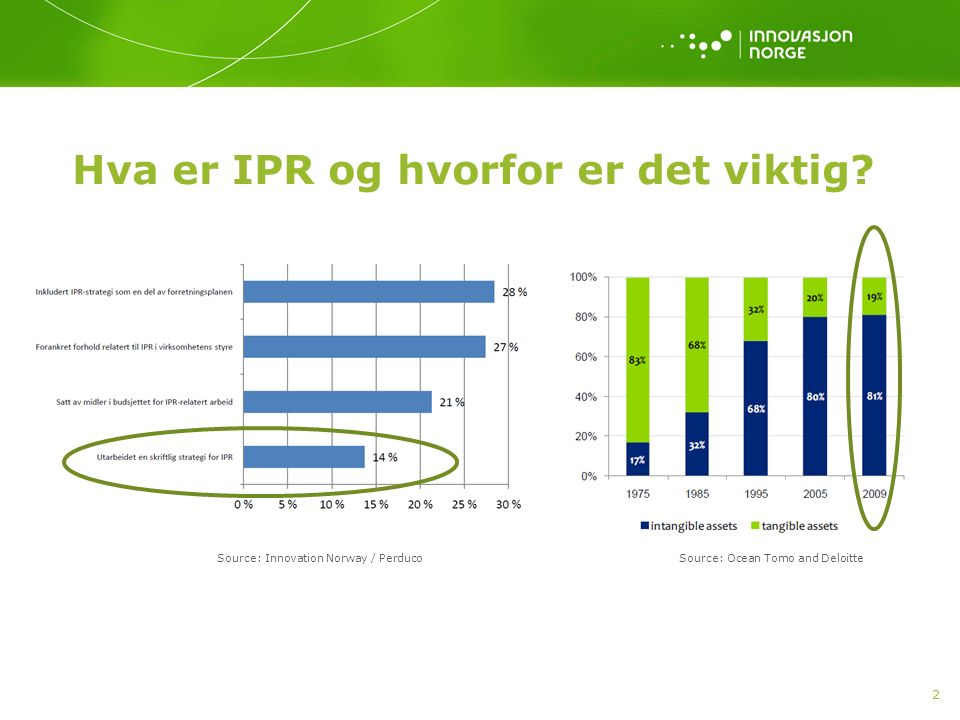 Hva er IPR og hvorfor er det viktig? 2 Source: Innovation Norway / Perduco Source: Ocean Tomo and Deloitte