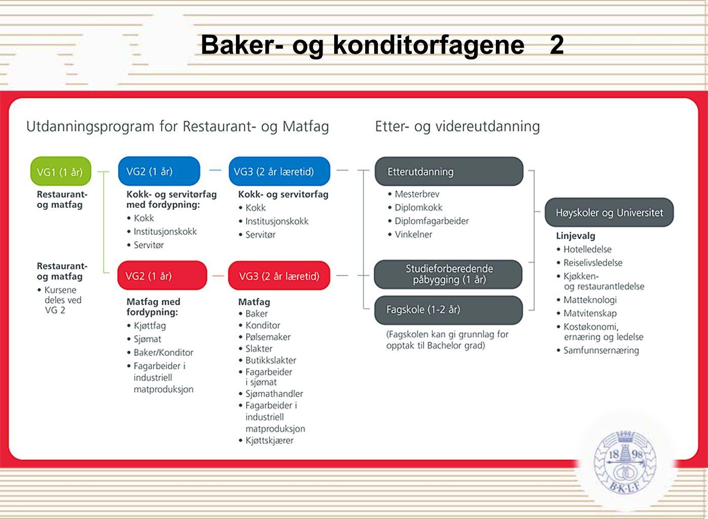 Baker- og konditorfagene 2