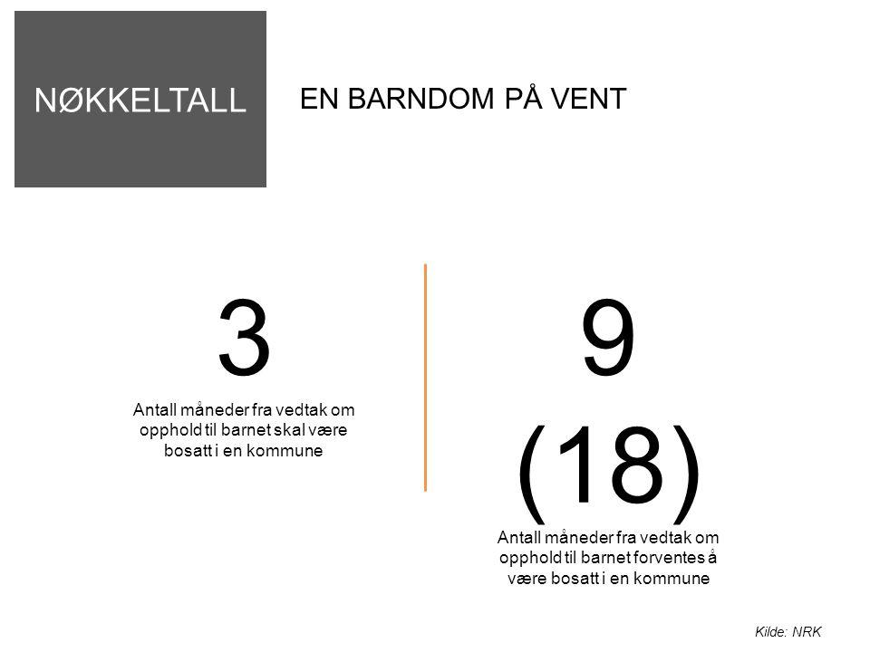 NØKKELTALL EN BARNDOM PÅ VENT 3 Antall måneder fra vedtak om opphold til barnet skal være bosatt i en kommune 9 (18) Antall måneder fra vedtak om opphold til barnet forventes å være bosatt i en kommune Kilde: NRK