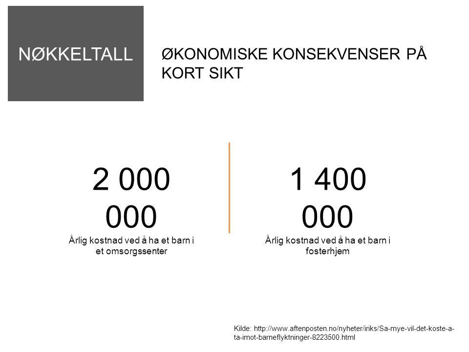 NØKKELTALL ØKONOMISKE KONSEKVENSER PÅ KORT SIKT 2 000 000 Årlig kostnad ved å ha et barn i et omsorgssenter 1 400 000 Årlig kostnad ved å ha et barn i fosterhjem Kilde: http://www.aftenposten.no/nyheter/iriks/Sa-mye-vil-det-koste-a- ta-imot-barneflyktninger-8223500.html