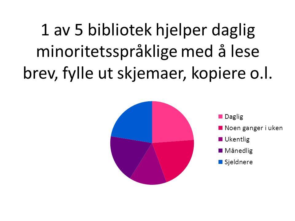 1 av 5 bibliotek hjelper daglig minoritetsspråklige med å lese brev, fylle ut skjemaer, kopiere o.l.