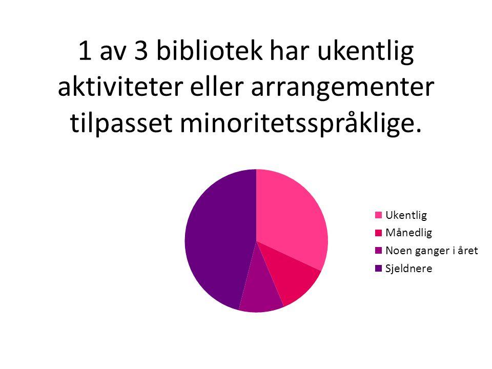 1 av 3 bibliotek har ukentlig aktiviteter eller arrangementer tilpasset minoritetsspråklige.