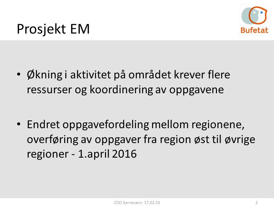 Prosjekt EM Økning i aktivitet på området krever flere ressurser og koordinering av oppgavene Endret oppgavefordeling mellom regionene, overføring av oppgaver fra region øst til øvrige regioner - 1.april 2016 OSO barnevern 17.02.162