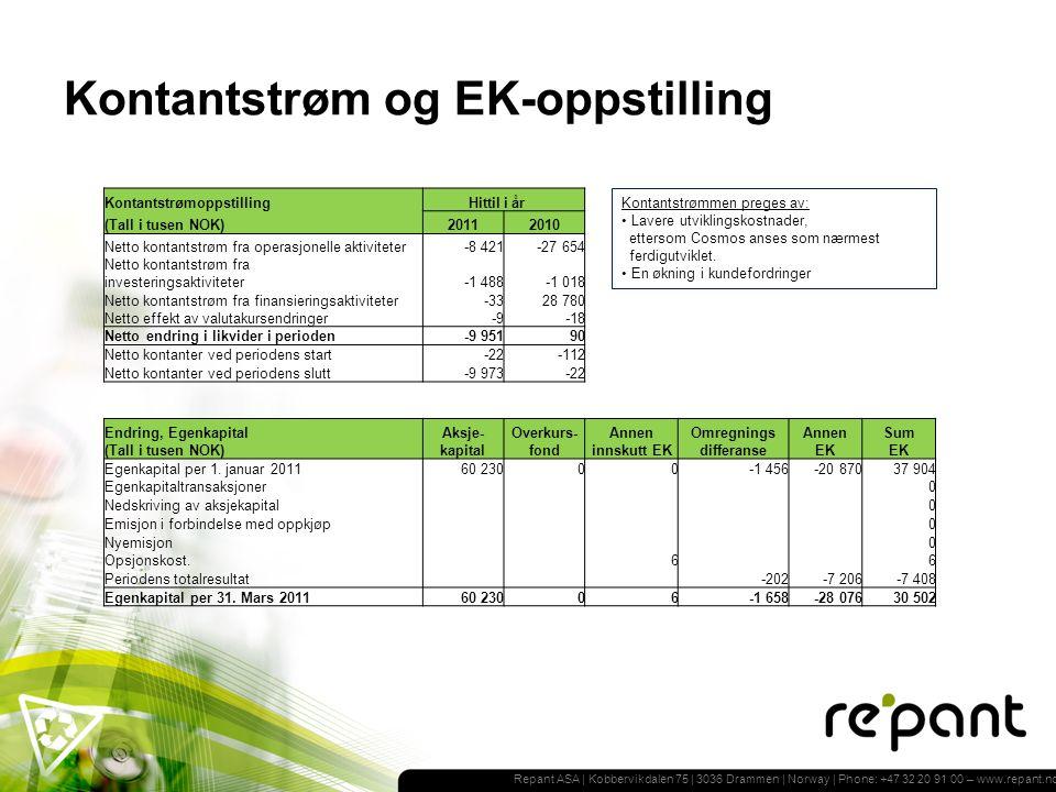 Repant ASA | Kobbervikdalen 75 | 3036 Drammen | Norway | Phone: +47 32 20 91 00 – www.repant.no Kontantstrøm og EK-oppstilling Kontantstrømmen preges av: Lavere utviklingskostnader, ettersom Cosmos anses som nærmest ferdigutviklet.