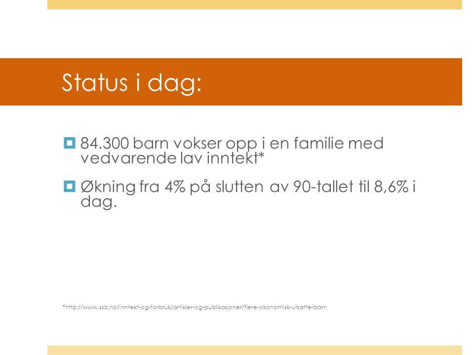 Status i dag:  84.300 barn vokser opp i en familie med vedvarende lav inntekt*  Økning fra 4% på slutten av 90-tallet til 8,6% i dag.