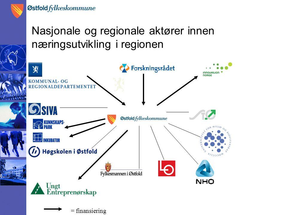 Nasjonale og regionale aktører innen næringsutvikling i regionen = finansiering