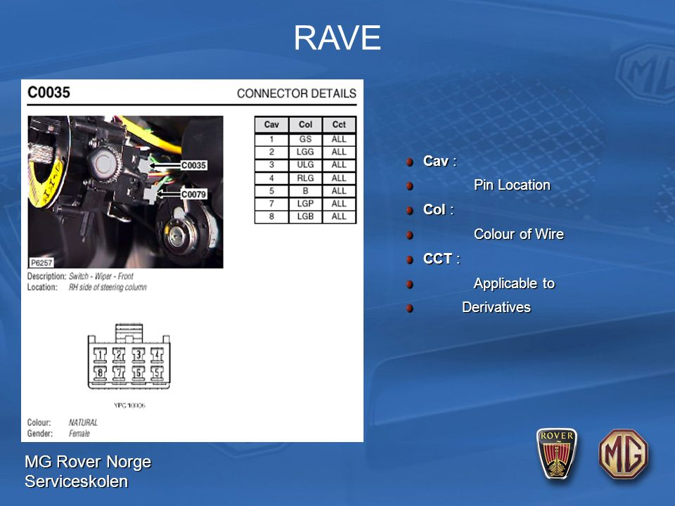 MG Rover Norge Serviceskolen RAVE Cav : Pin Location Col : Colour of Wire CCT : Applicable to Derivatives Derivatives
