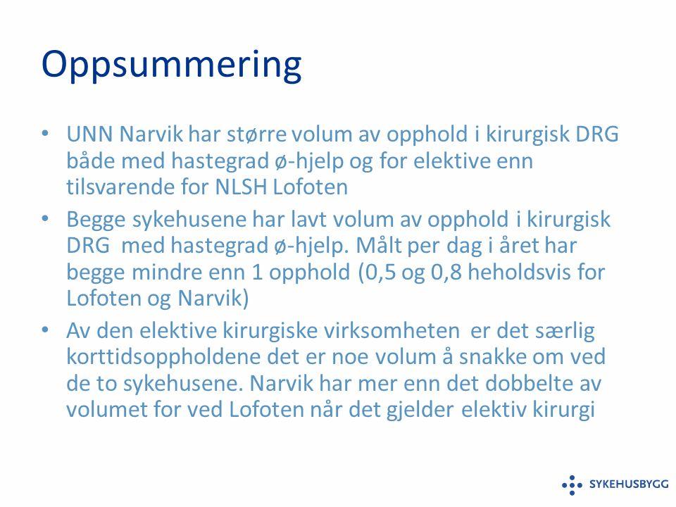 Oppsummering UNN Narvik har større volum av opphold i kirurgisk DRG både med hastegrad ø-hjelp og for elektive enn tilsvarende for NLSH Lofoten Begge sykehusene har lavt volum av opphold i kirurgisk DRG med hastegrad ø-hjelp.