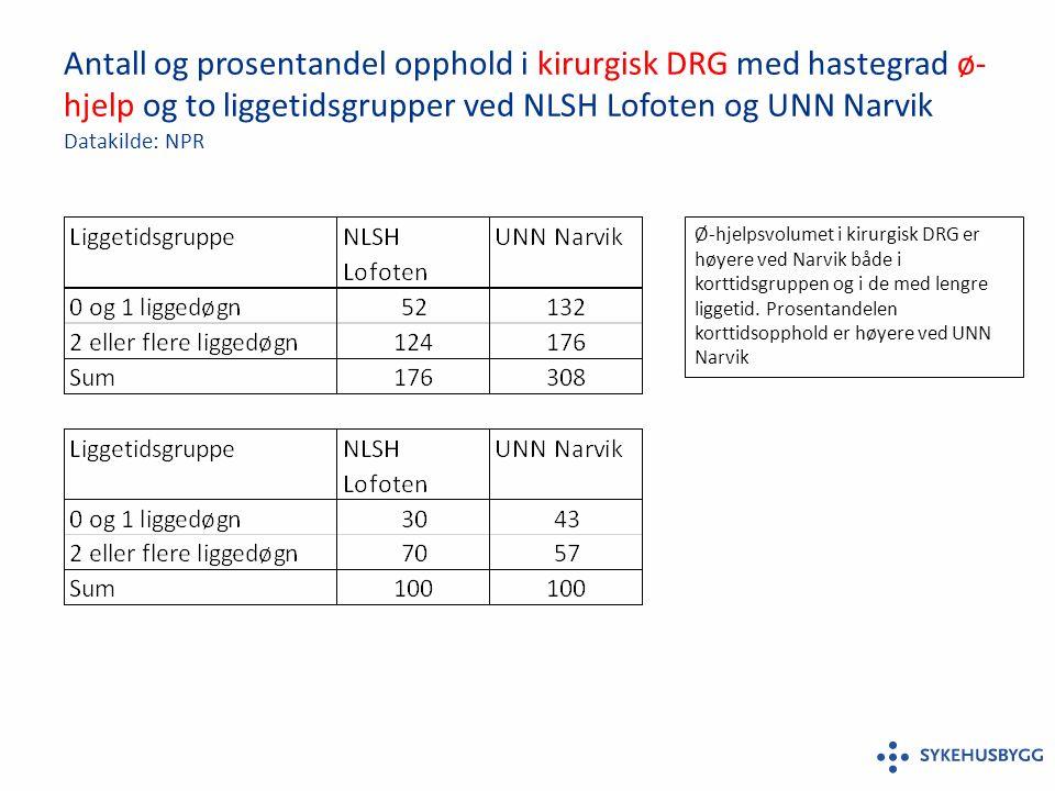 Antall og prosentandel opphold i kirurgisk DRG med hastegrad ø- hjelp og to liggetidsgrupper ved NLSH Lofoten og UNN Narvik Datakilde: NPR Ø-hjelpsvolumet i kirurgisk DRG er høyere ved Narvik både i korttidsgruppen og i de med lengre liggetid.