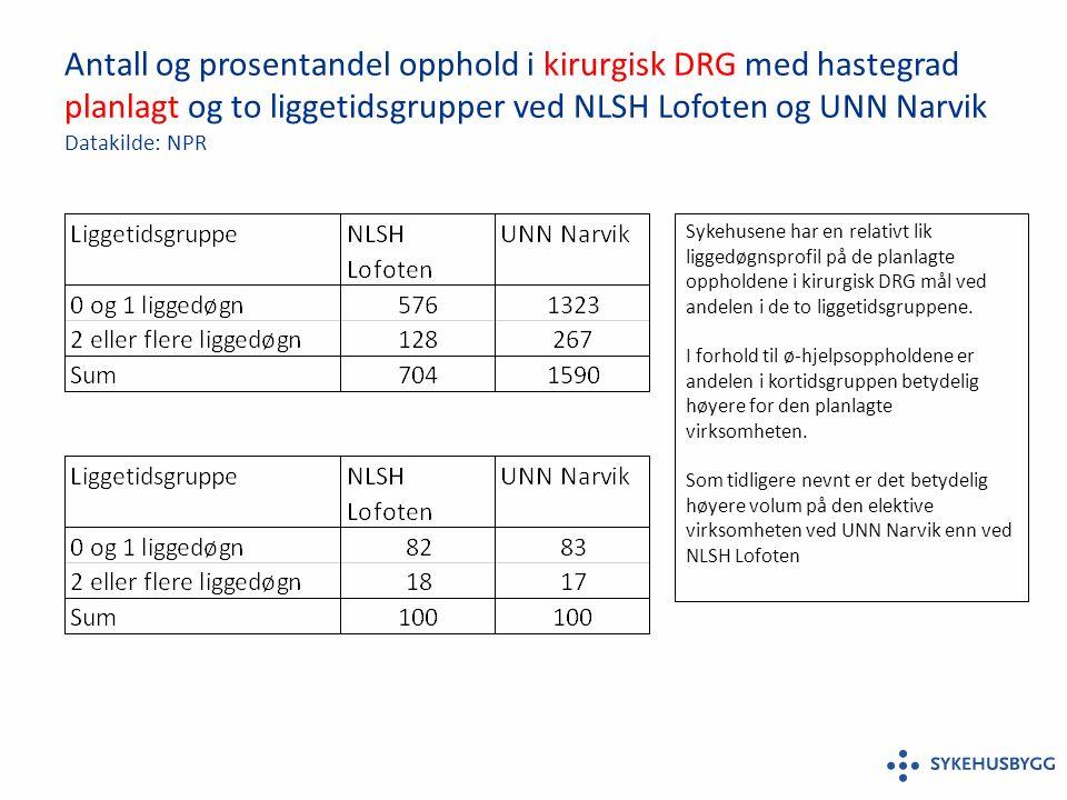 Antall og prosentandel opphold i kirurgisk DRG med hastegrad planlagt og to liggetidsgrupper ved NLSH Lofoten og UNN Narvik Datakilde: NPR Sykehusene har en relativt lik liggedøgnsprofil på de planlagte oppholdene i kirurgisk DRG mål ved andelen i de to liggetidsgruppene.
