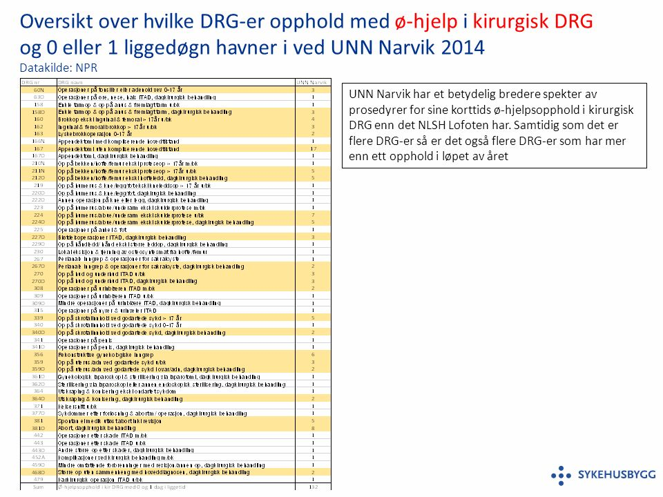 Oversikt over hvilke DRG-er opphold med ø-hjelp i kirurgisk DRG og 0 eller 1 liggedøgn havner i ved UNN Narvik 2014 Datakilde: NPR UNN Narvik har et betydelig bredere spekter av prosedyrer for sine korttids ø-hjelpsopphold i kirurgisk DRG enn det NLSH Lofoten har.