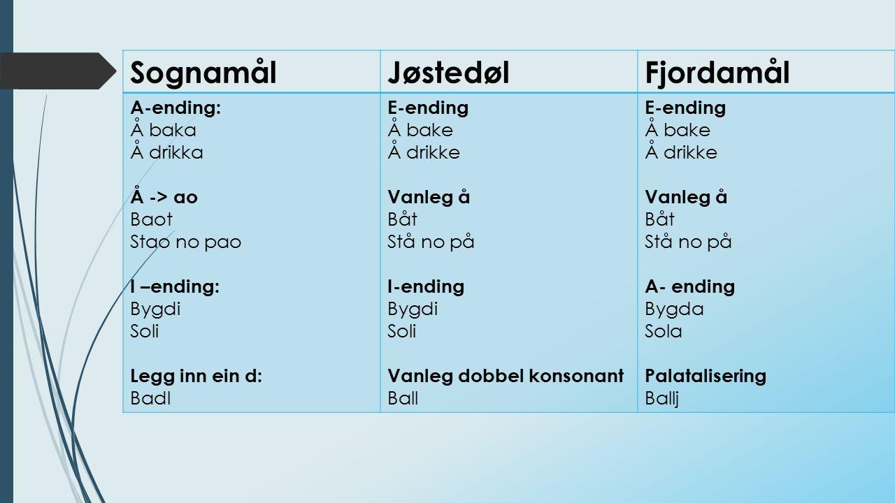 SognamålJøstedølFjordamål A-ending: Å baka Å drikka Å -> ao Baot Stao no pao I –ending: Bygdi Soli Legg inn ein d: Badl E-ending Å bake Å drikke Vanle