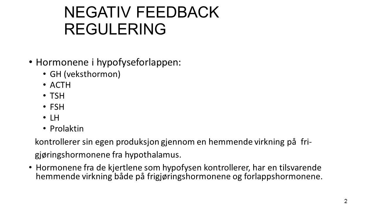 2 NEGATIV FEEDBACK REGULERING Hormonene i hypofyseforlappen: GH (veksthormon) ACTH TSH FSH LH Prolaktin kontrollerer sin egen produksjon gjennom en hemmende virkning på fri- gjøringshormonene fra hypothalamus.