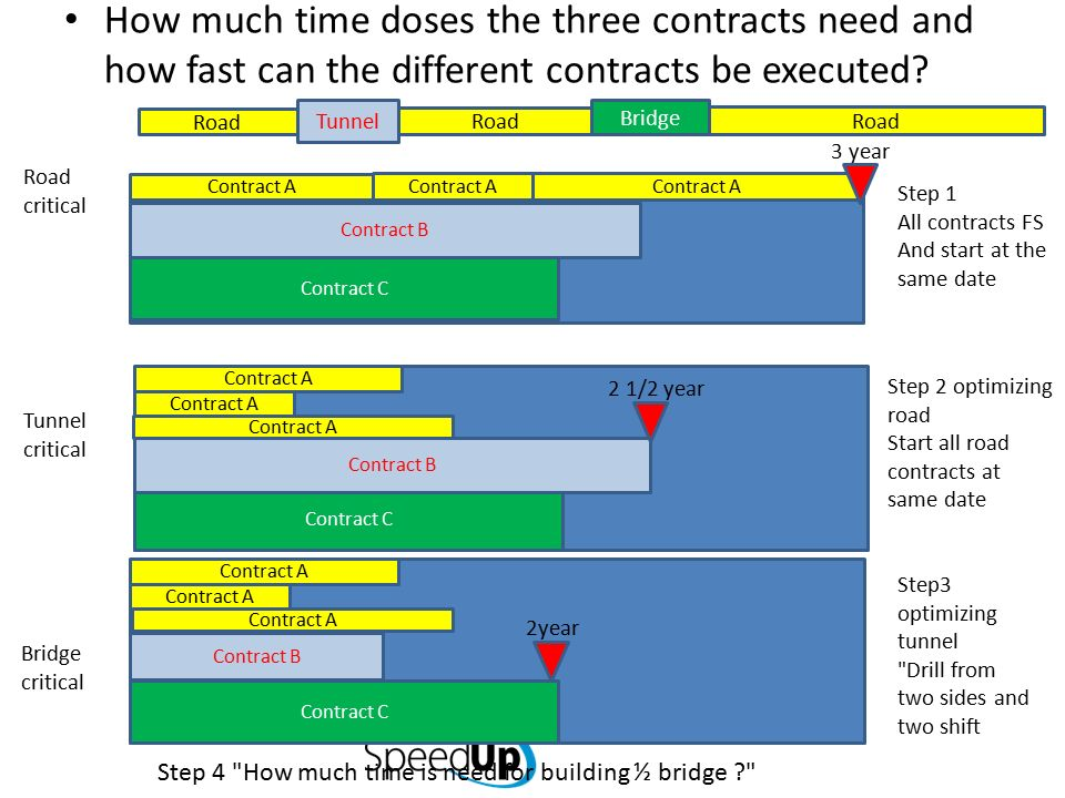 How much time doses the three contracts need and how fast can the different contracts be executed.