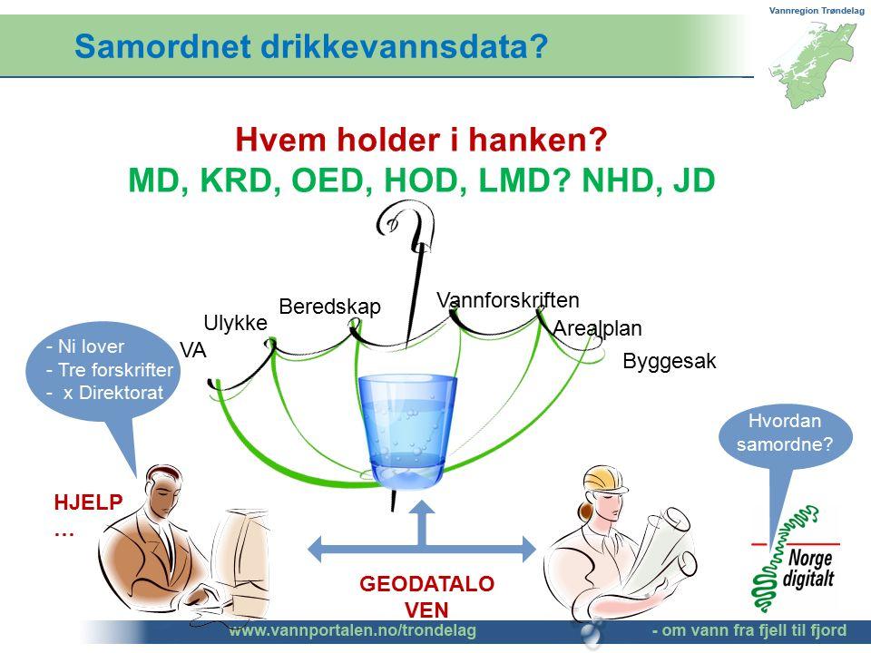 Samordnet drikkevannsdata? Hvem holder i hanken? MD, KRD, OED, HOD, LMD? NHD, JD Hvordan samordne? Arealplan VA Beredskap Byggesak Ulykke Vannforskrif