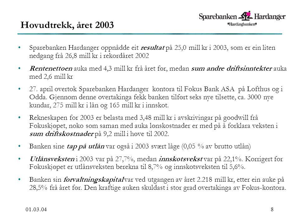 01.03.048 Sparebanken Hardanger oppnådde eit resultat på 25,0 mill kr i 2003, som er ein liten nedgang frå 26,8 mill kr i rekordåret 2002 Rentenettoen auka med 4,3 mill kr frå året før, medan sum andre driftsinntekter auka med 2,6 mill kr 27.