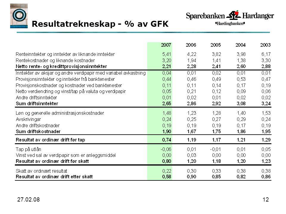 27.02.0812 Resultatrekneskap - % av GFK