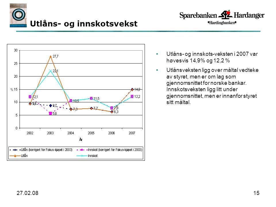 27.02.0815 Utlåns- og innskotsvekst Utlåns- og innskots-veksten i 2007 var høvesvis 14,9% og 12,2 % Utlånsveksten ligg over måltal vedteke av styret, men er om lag som gjennomsnittet for norske bankar.