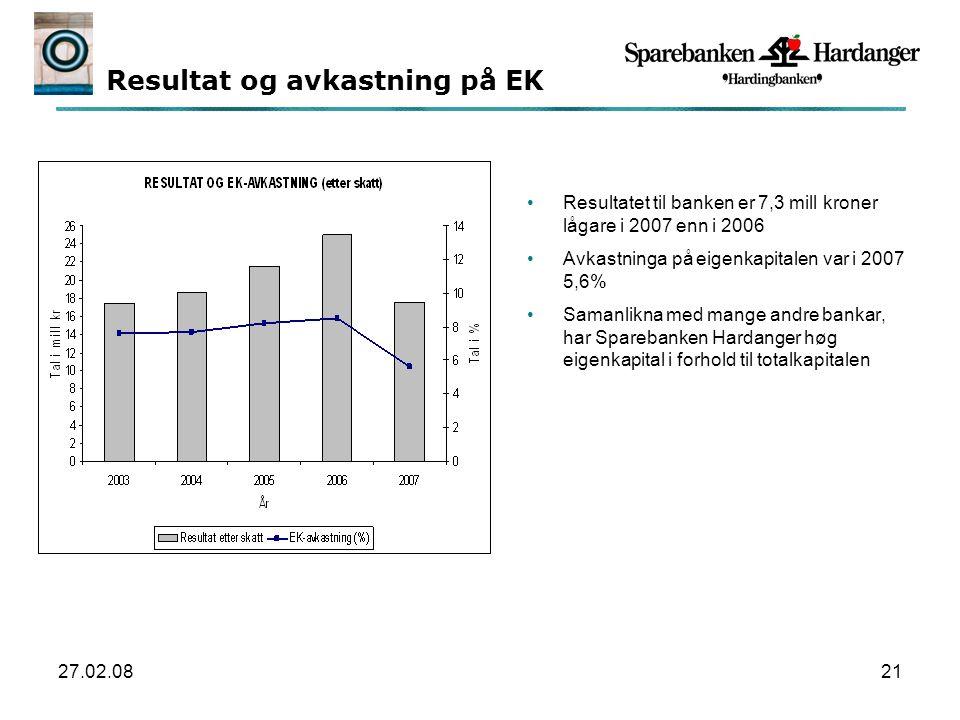 27.02.0821 Resultat og avkastning på EK Resultatet til banken er 7,3 mill kroner lågare i 2007 enn i 2006 Avkastninga på eigenkapitalen var i 2007 5,6% Samanlikna med mange andre bankar, har Sparebanken Hardanger høg eigenkapital i forhold til totalkapitalen