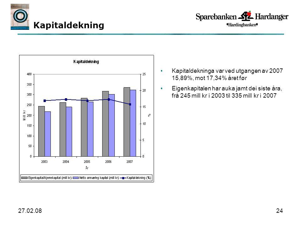 27.02.0824 Kapitaldekning Kapitaldekninga var ved utgangen av 2007 15,89%, mot 17,34% året før Eigenkapitalen har auka jamt dei siste åra, frå 245 mill kr i 2003 til 335 mill kr i 2007