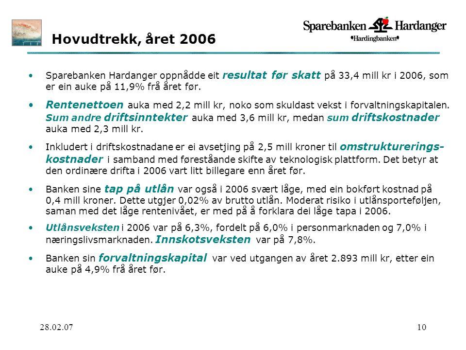 28.02.0710 Sparebanken Hardanger oppnådde eit resultat før skatt på 33,4 mill kr i 2006, som er ein auke på 11,9% frå året før.