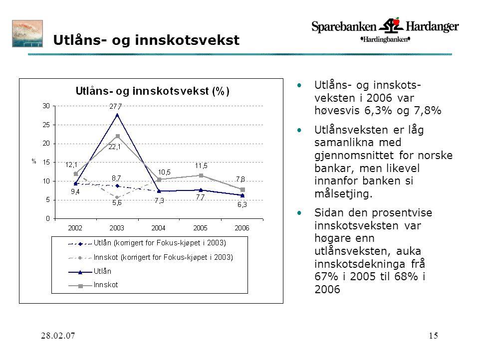 28.02.0715 Utlåns- og innskotsvekst Utlåns- og innskots- veksten i 2006 var høvesvis 6,3% og 7,8% Utlånsveksten er låg samanlikna med gjennomsnittet for norske bankar, men likevel innanfor banken si målsetjing.