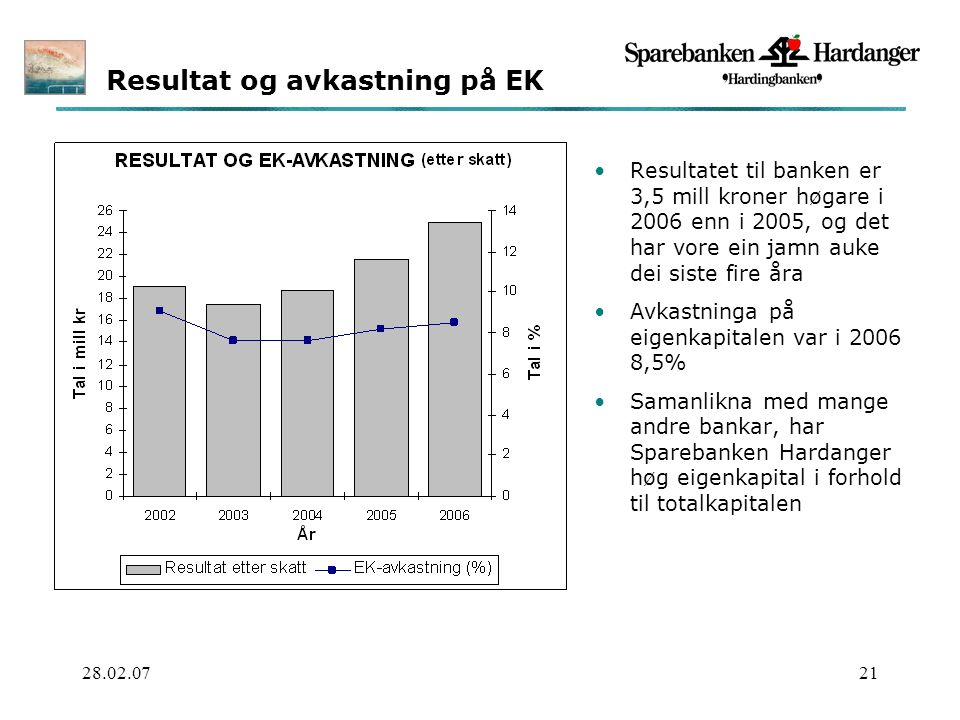 28.02.0721 Resultat og avkastning på EK Resultatet til banken er 3,5 mill kroner høgare i 2006 enn i 2005, og det har vore ein jamn auke dei siste fire åra Avkastninga på eigenkapitalen var i 2006 8,5% Samanlikna med mange andre bankar, har Sparebanken Hardanger høg eigenkapital i forhold til totalkapitalen