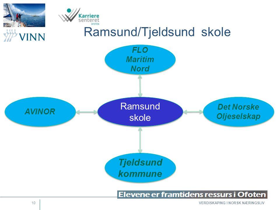 VERDISKAPING I NORSK NÆRINGSLIV 10 Ramsund/Tjeldsund skole Det Norske Oljeselskap Ramsund skole Tjeldsund kommune FLO Maritim Nord AVINOR