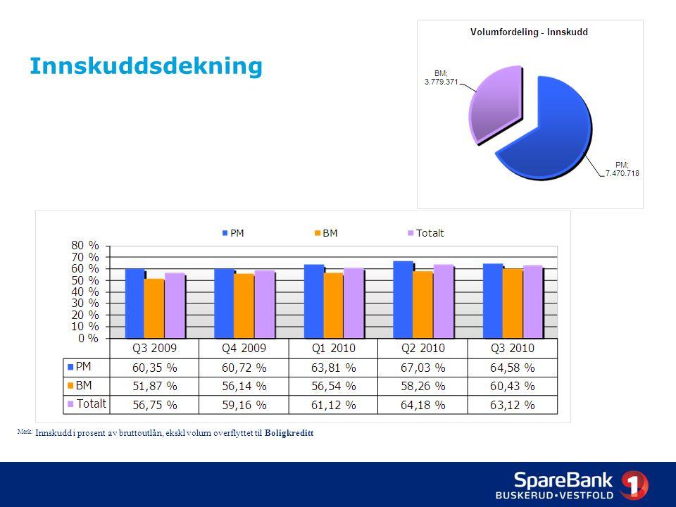 13 Innskuddsdekning Merk: Innskudd i prosent av bruttoutlån, ekskl volum overflyttet til Boligkreditt