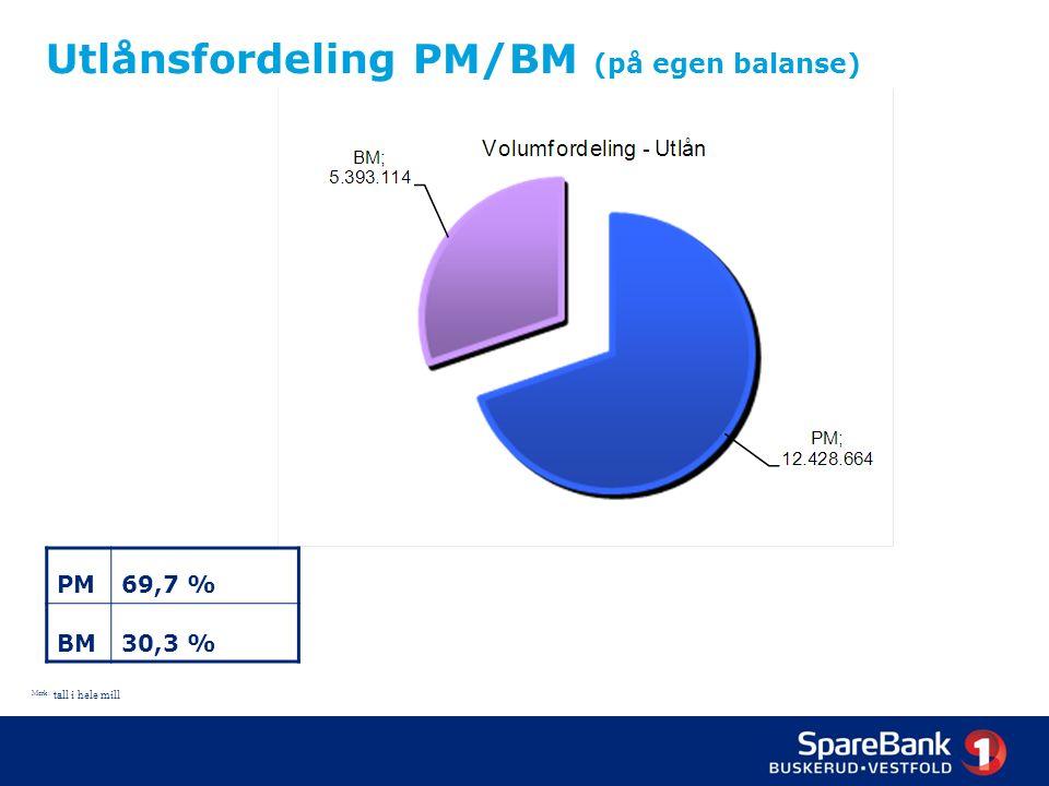 17 Utlånsfordeling PM/BM (på egen balanse) Merk: tall i hele mill PM69,7 % BM30,3 %