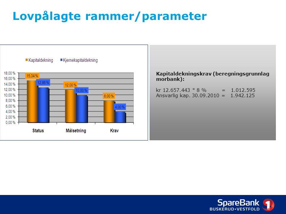 Lovpålagte rammer/parameter Kapitaldekningskrav (beregningsgrunnlag morbank): kr 12.657.443 * 8 % = 1.012.595 Ansvarlig kap.