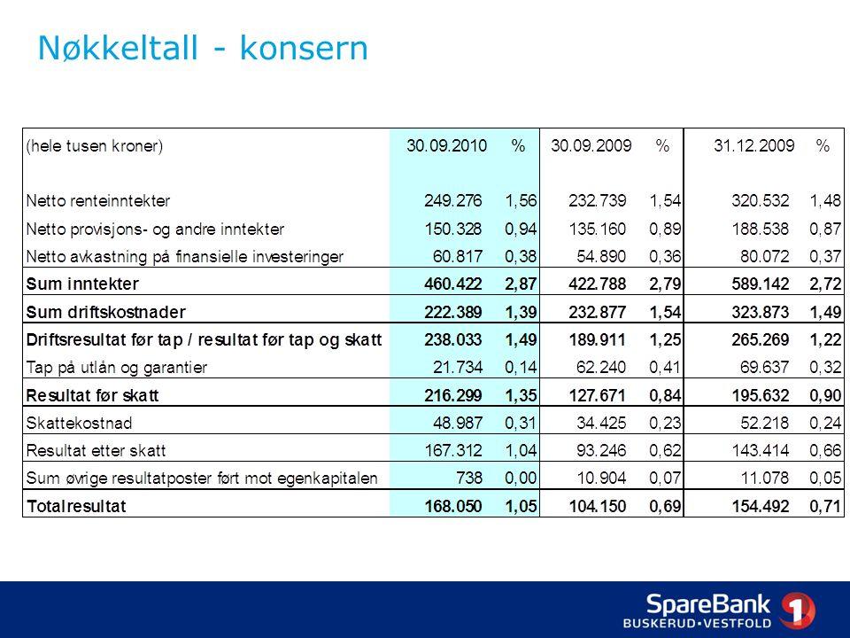 Egenkapitalbevis – UTBYTTEPOLITIKK SBVG «SpareBank 1 Buskerud – Vestfold har som målsetning å oppnå en avkastning på egenkapitalen som er konkurransedyktig i forhold til bankens risikoprofil.