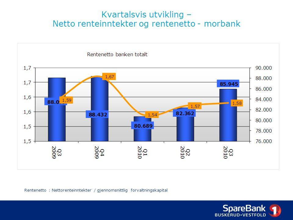 Kvartalsvis utvikling – Netto renteinntekter og rentenetto - morbank Rentenetto : Nettorenteinntekter / gjennomsnittlig forvaltningskapital