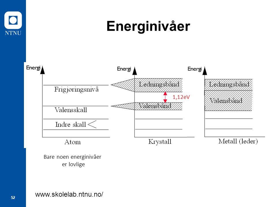 52 Energinivåer www.skolelab.ntnu.no/ Bare noen energinivåer er lovlige 1,12eV