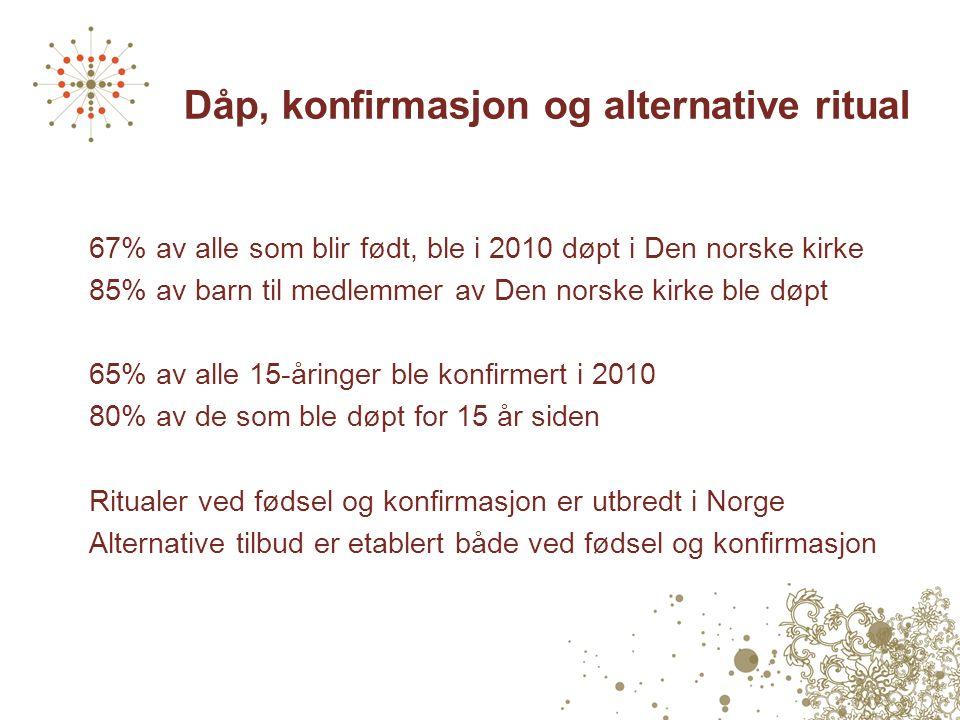 Dåp, konfirmasjon og alternative ritual 67% av alle som blir født, ble i 2010 døpt i Den norske kirke 85% av barn til medlemmer av Den norske kirke ble døpt 65% av alle 15-åringer ble konfirmert i 2010 80% av de som ble døpt for 15 år siden Ritualer ved fødsel og konfirmasjon er utbredt i Norge Alternative tilbud er etablert både ved fødsel og konfirmasjon