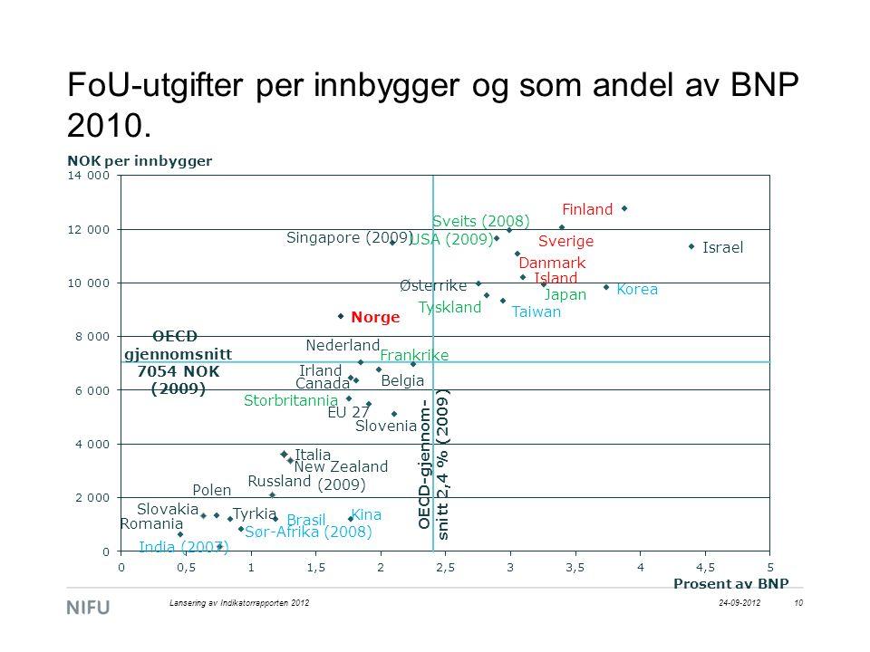 FoU-utgifter per innbygger og som andel av BNP 2010. 24-09-2012Lansering av Indikatorrapporten 201210