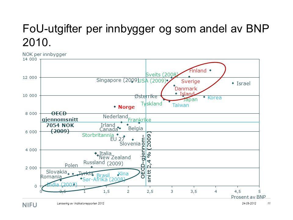 FoU-utgifter per innbygger og som andel av BNP 2010. 24-09-2012Lansering av Indikatorrapporten 201211