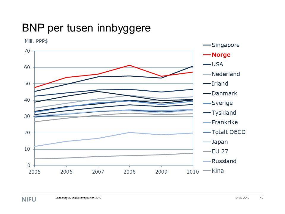 BNP per tusen innbyggere 24-09-2012Lansering av Indikatorrapporten 201212